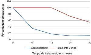 Porcentagem de pacientes com incontinência fecal retentiva nas avaliações feitas aos seis, 12, 24 meses e na avaliação final, após escolha do tratamento: apendicostomia ou tratamento clínico.