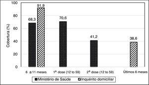 Cobertura do Programa Nacional de Suplementação de Vitamina A no estado de Alagoas, em 2014, segundo dados do Ministério da Saúde e de um inquérito domiciliar envolvendo crianças de seis a 59 meses. Fonte: Ministério da Saúde (Brasil, 2014); Inquérito domiciliar. Os resultados obtidos por meio do inquérito domiciliar no estado de Alagoas referente à faixa de 12 a 59 meses foram obtidos de forma diferente aos divulgados pelo Ministério da Saúde. Esse considerou a cobertura em relação à aplicação de uma 1a e uma 2a dose da suplementação de vitamina A. Já no inquérito domiciliar a cobertura foi definida segundo o registro de suplementação na caderneta de saúde com data de até seis meses antes da entrevista.