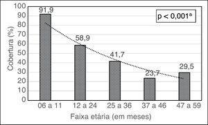Cobertura do Programa Nacional Suplementação de Vitamina A, segundo diferentes faixas etárias em crianças do estado de Alagoas, 2015. a Estatisticamente significante (qui‐quadrado para tendência linear).