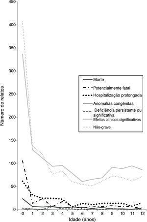 Distribuição por idade dos relatos de suspeita de reações adversas graves à medicamento em crianças até 12 anos. (n = 3.330&#59; Brasil 2008‐2013).