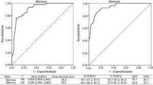Áreas abaixo da curva Receiver Operating Characteristic (ROC) e pontos de corte do perímetro do pescoço com melhores valores de sensibilidade, especificidade e valores preditivos para excesso de gordura androide, de acordo com o sexo. Viçosa, MG, 2015. AUC, area under the curve; IC95%, intervalo de confiança de 95%; S, sensibilidade; E, especificidade; VPP, valor preditivo positivo; VPN, valor preditivo negativo.