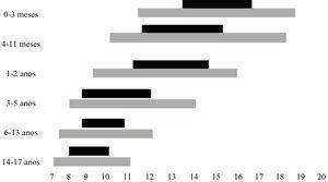 Duração recomendada de sono, em média () conforme a faixa etária, e intervalos que podem ser considerados normais (), conforme variações individuais. Adaptado de Hirshkowitz et al.4