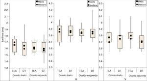 Medidas descritivas das latências das ondas I, III e V (ms) dos PEATEs com estímulos de clique, por grupo e ouvido. TEA, Transtornos do Espectro do Autismo; DT, Desenvolvimento Típico; ms, milissegundos.