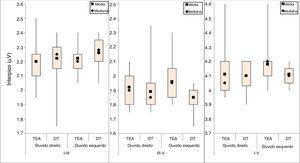 Medidas descritivas dos interpicos I‐III, III‐V e I‐V (ms) dos PEATEs com estímulos de clique, por grupo e ouvido. TEA, Transtornos do Espectro do Autismo; DT, Desenvolvimento Típico; μV, microvolts.
