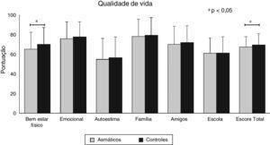 Nível de qualidade de vida entre asmáticos (n = 262) e controles (n = 275).