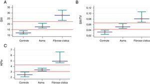 Associação dos parâmetros mensurados na capnografia volumétrica e espirometria entre indivíduos controles saudáveis (n=40) e pacientes com asma alérgica (n=103) e fibrose cística (n=53). Os dados são apresentados pela mediana (ponto vermelho) e intervalo de confiança de 95% (intersecção verde). A. SIII (controle saudável) 12,08; (asma) 17,55; (fibrose cística ‐ GFC) 27,86. B. SIII /VT: SIII: (controle saudável) 0,03; (asma) 0,05; (GFC) 0,08. C. KPIv: (controle saudável) 2,53; (asma) 3,41; (GFC) 4,96. VT, volume tidal exalado; SII, slope da fase II; SIII, slope da fase III; KPIv, razão entre o SII e SIII multiplicada por 100. Os dados são apresentados pela mediana. Alfa=0,05. Todos os dados apresentaram valor de p com associação positiva. O SII e SIII são apresentados em mmHg, milímetros de mercúrio. A análise estatística foi feita pelo teste de Mann‐Whitney e comparamos dois grupos de cada vez. mmHg, milímetros de mercúrio; L, litros; VT, volume tidal exalado; SII, slope da fase II; SIII, slope da fase III; KPIv, razão entre o SII e SIII multiplicada por 100.