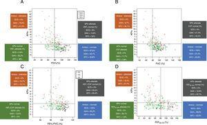 Associação do KPIv na capnografia volumétrica com marcadores espirométricos entre indivíduos controles saudáveis (n=40) e pacientes com asma alérgica (n=103) ou fibrose cística (n=53), considerando a distinção entre marcadores espirométricos acima e abaixo do LIN (80%) e KPIv acima e abaixo do LSN (KPIv=4,23). A. KPIv versus VEF1 (% do previsto). B. KPIv versus CVF (% prevista). C. KPIv versus VEF1/CVF (% do previsto). D. KPIv versus FEF25‐75% (% do previsto). Cada gráfico é dividido em quatro quadrantes correspondentes às seguintes condições: KPIv e marcador de espirometria alterados; KPIv alterado e marcador de espirometria normal; KPIv normal e marcador de espirometria alterado; KPIv e marcador de espirometria normais. KPIv, razão entre o SII e SIII multiplicada por 100; VEF1, volume expiratório forçado no primeiro segundo da CVF; CVF, capacidade vital forçada; FEF 25‐75%, fluxo expiratório forçado entre 25% a 75% da CVF; LIN, Limite Inferior do Normal; LSN, Limite Superior do Normal.