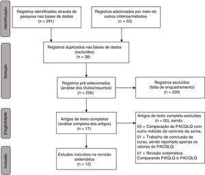 Fluxograma de elegibilidade dos estudos, segundo critérios Prisma.