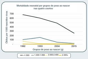 Mortalidade neonatal por grupos de peso ao nascer nas quatro coortes.