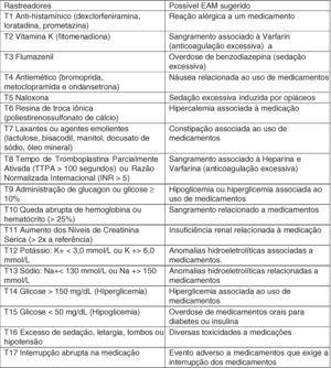 Lista de rastreadores com 17 itens usados na análise retrospectiva de prontuários de pacientes pediátricos hospitalizados para fazer a triagem de possíveis eventos adversos a medicamentos.