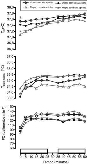 Respostas fisiológicas durante o exercício no calor (aObesa> Magra).