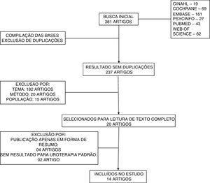 Fluxo de seleção dos artigos sobre uroterapia no tratamento de crianças e adolescentes com disfunção vesical e intestinal: revisão sistemática. Brasília, 2019.
