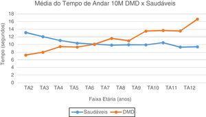Média do Tempo de Andar 10 Metros: DMD e Saudáveis. Representação gráfica da média do Tempo de Andar 10 Metros nos paciente com DMD e Saudáveis. TA2, Tempo Andar 2 anos; TA3, Tempo Andar 3 anos; TA4, Tempo Andar 4 anos; TA5, Tempo de Andar 5 anos; TA6, Tempo Andar 6 anos; TA7, Tempo de Andar 7 anos; TA8, Tempo de Andar 8 anos; TA9, Tempo de Andar 9 anos; TA10, Tempo de Andar 10 anos; TA11, Tempo de Andar 11 anos; TA12, Tempo de Andar 12 anos.