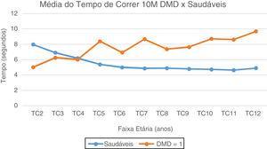 Média do Tempo de Correr 10 Metros: DMD e Saudáveis. Representação gráfica da média do Tempo de Correr 10 Metros nos paciente com DMD e Saudáveis. TC2, Tempo Correr 2 anos; TC3, Tempo Correr 3 anos; TC4, Tempo Correr 4 anos; TC5, Tempo de Correr 5 anos; TC6, Tempo Correr 6 anos; TC7, Tempo de Correr 7 anos; TC8, Tempo de Correr 8 anos; TC9, Tempo de Correr 9 anos; TC10, Tempo de Correr 10 anos; TC11, Tempo de Correr 11 anos; TC12, Tempo de Correr 12 anos.