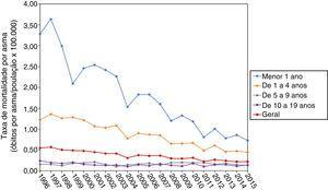 Tendência temporal da taxa de mortalidade por asma por faixa etária em crianças e adolescentes brasileiros, de 1996 a 2015.