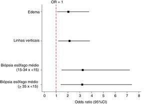 Odds ratio e intervalo de confiança de 95% para variáveis que apresentaram significância estatística na análise univariada (ausência de resposta ao IBP).