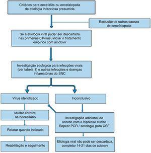 Algoritmo para tratamento de encefalite/encefalopatia de etiologia viral presumida.