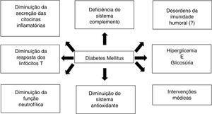 Fisiopatologia das infecções associadas ao diabetes mellitus.