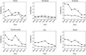 Taxa de mortalidade p/100.000 (círculo preto) e taxa de hospitalização por 10.000 (círculo branco) por varicela em crianças com 1‐4 anos por macrorregiões do Brasil.