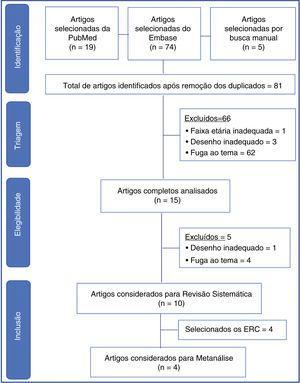 Fluxograma de seleção de artigos da revisão sistemática e metanálise. ERC, estudo randomizado controlado.