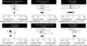 """Forest plots"" das odds ratios e intervalos de confiança de 95%, pelo método de Mantel‐Haenszel dos outros desfechos secundários entre os estudos (1: Collins et al.14; 2: Kang et al.15; 3: Manley et al.12; 4: Soonsawad et al.8)."