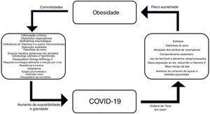 Interrelações entre obesidade e COVID‐19.