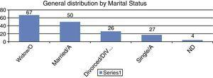General distribution according to marital status.