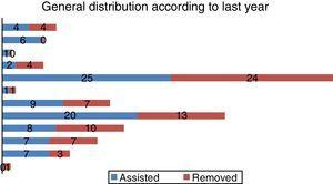 General patient distribution according to schooling.