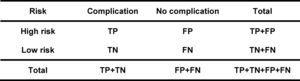 Contingency table for validity interpretation of diagnostic tests according to the reference standard.
