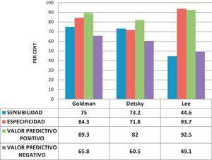 Sensitivity, specificity and positive and negative predictive values of the Goldman, Detsky and Lee cardiac risk indices for non-cardiac surgery.