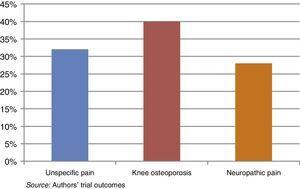 Major diagnoses of patients with chronic knee pain. Source: Authors.