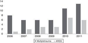 Number of cases, multiple trauma and ARDS 2006–2011.