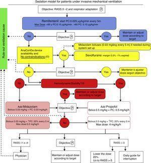 Sedation model for patients under invasive mechanical ventilation.