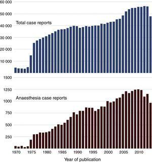 Case reports indexed in MEDLINE.