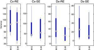 Box-plots for the cumulative effects (Cx-RE, Cx-SE) and difference effects (Dx-RE, Dx-SE); M-S represents Marsh–Schnider sequence group and S-M represents Schnider–Marsh sequence group. Source: Graphic produced by authors using Matlab 2015a.