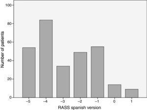 Absolute frequency for each grade using the Spanish version of RASS in 300 evaluations performed.