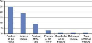 Anatomical localization of the fractures. Frequency distribution.