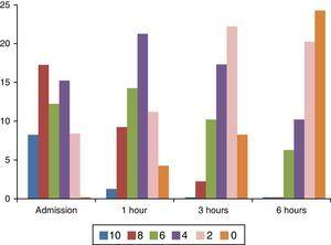 Frequency of pain intensities during the 6-hour assessment period. The X axis shows the number of patients and the Y axis reflects the assessment time points. Each bar represents a colour-coded value in the Faces Pain Scale – Revised.