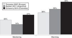 Attitudes toward monitoring and active body warming in the current survey and two previous surveys.