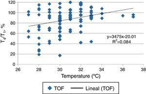 Correlation between thenar temperature and T4/T1 ratio to TOF stimuli. The coefficient of determination (R2) for the sample obtained could not determine a significant attribution between these variables. Source: Authors.