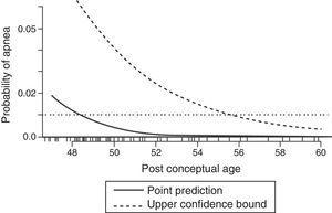 Predicted probability of apnea by postconceptional weeks (solid line) with 95% upper confidence limit (broken line). The 1% risk for postoperative apnea reaches 95% confidence at approximately 56 weeks postconceptional age.