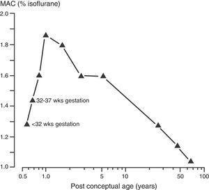 The minimum alveolar concentration (MAC) of isoflurane and post-conceptual age.