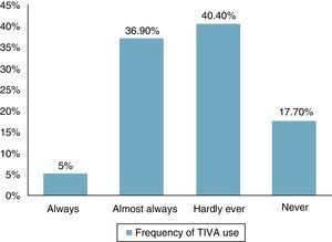Frequency of use of total intravenous anaesthesia (TIVA) among the anaesthetists surveyed.