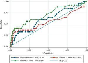 ROC curve for the different serum lactate measurements: admission, 12h and 24h.