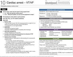 "Checklist for managing cardiac arrest – VT/VF. ECMO, extracorporeal membrane oxygenation; FiO2, inspired oxygen fraction; VF, ventricular fibrillation; IV, intravenous; IO, intraoseous; CPR, cardiopulmonary resuscitation; ROSC, return of spontaneous circulation; VT, ventricular tachycardia. Source: Translated and updated with authorization from ""OR Crisis Checklists"" available at: www.projectcheck.org/crisis."