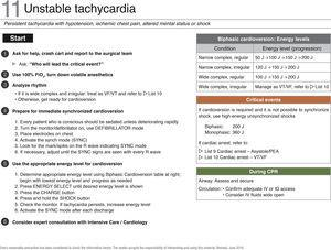"Checklist of management of unstable tachycardia. FiO2, inspired oxygen fraction; VF, ventricular fibrillation; IV, intravenous; VT, ventricular tachycardia. Source: Translated and updated with authorization from ""OR Crisis Checklists"" available at: www.projectcheck.org/crisis."