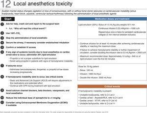 "Checklist for managing local anesthetics toxicity. ACLS, advanced cardiovascular life support; BLS, basic life support. Source: Translated and updated with authorization from ""The Association of Anaesthetists of Great Britain & Ireland"" available at: www.rcoa.ac.uk."