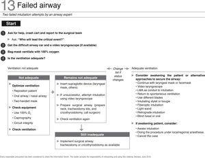 "Checklist for failed airway management. Source: Translated and updated with authorization from ""OR Crisis Checklists"" available at: www.projectcheck.org/crisis."