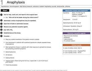"Checklist for managing anaphylaxis. PEA, pulseless electrical activity; FiO2, oxygen inspired fraction; FV, ventricular fibrillation; IV, intravenous; VT, ventricular tachycardia. Source: Translated and updated with authorization based on ""OR Crisis Checklists"" available at: www.projectcheck.org/crisis."