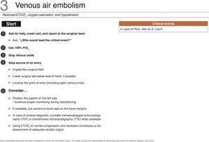 "Checklist for the management of venous air embolism. PEA, pulseless electrical activity; FiO2, inspired oxygen fraction; IV, intravenous. Source: Translated and updated with authorization, based on ""OR Crisis Checklists"" available at: www.projectcheck.org/crisis."